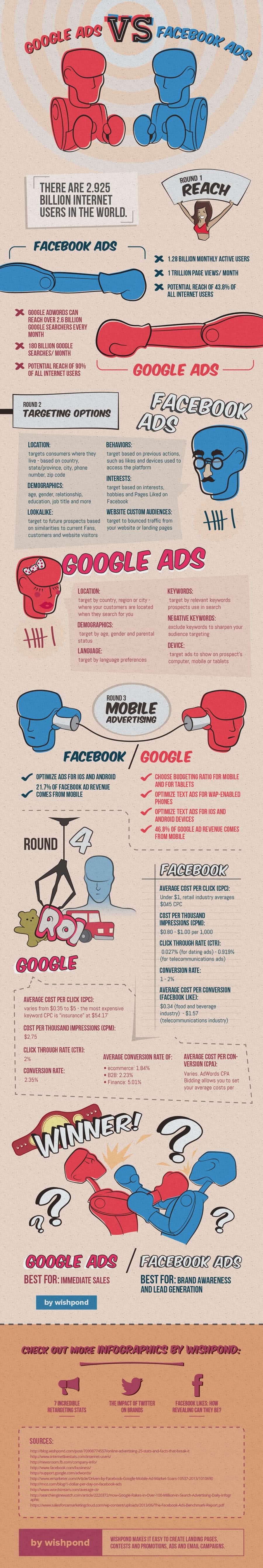 anuncios google facebook