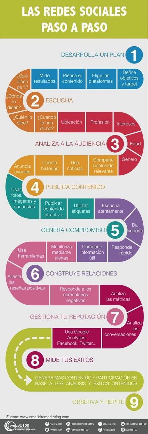 Recomendaciones para optimizar tu contenido en redes sociales #infografía