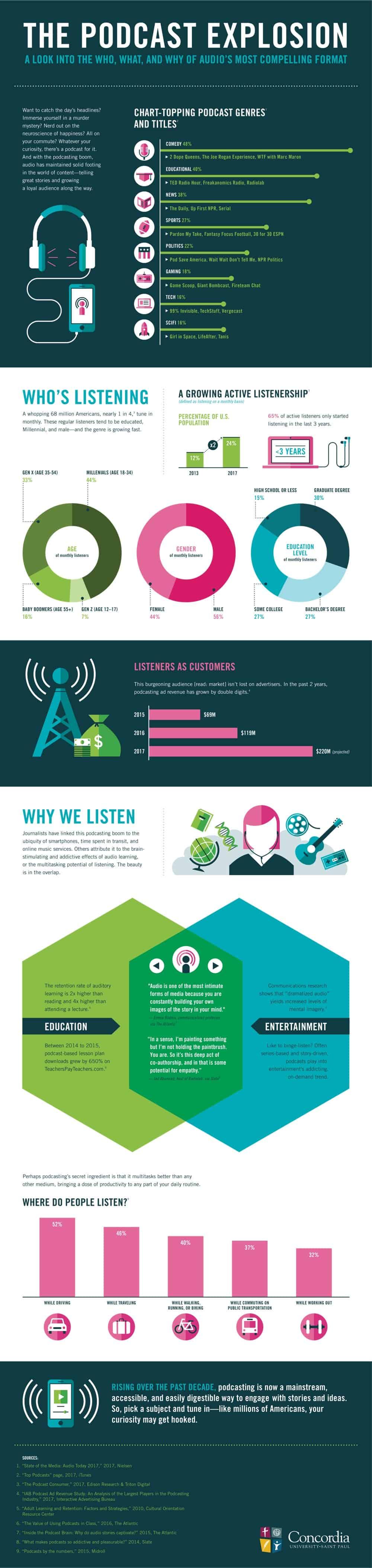 todo-sobre-el-uso-del-podcasting-infografia
