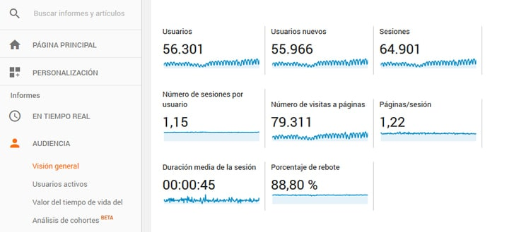 metricas principales del blog