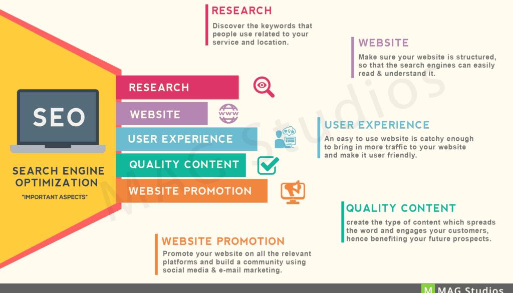 Claves para posicionar tu negocio en Google infografia